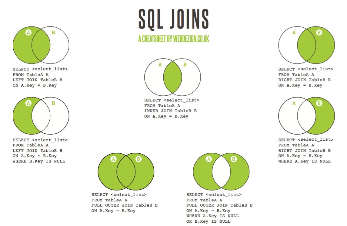 Sql join tutorial choice image any tutorial examples clojure tutorial sets baditri choice image pooptronica Image collections